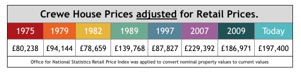 Crewe House Prices adjusted for Retail Prices
