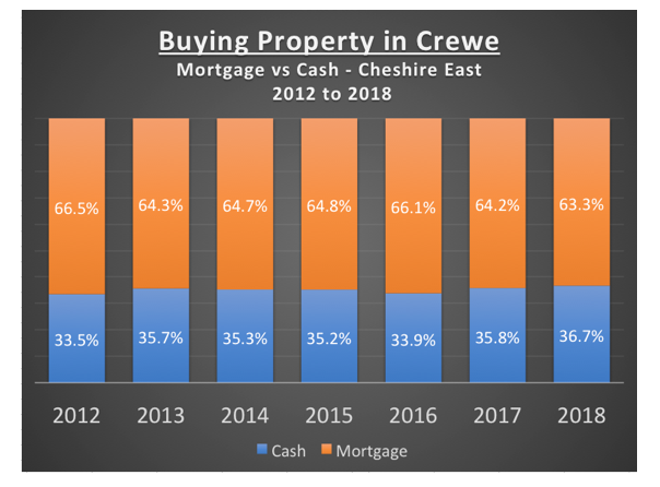 Buying Property in Crewe