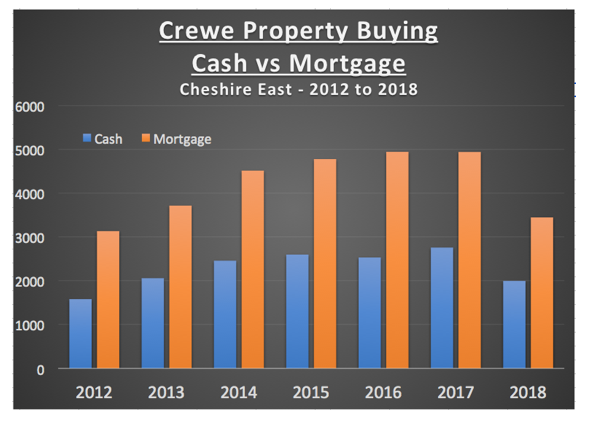 Crewe Property buying cash v mortgage