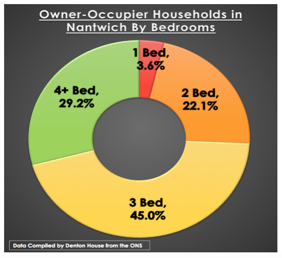 Owner Occupied households in Nantwich by bedrooms