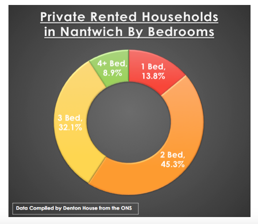|Nantwich private rented tenants by bedrooms