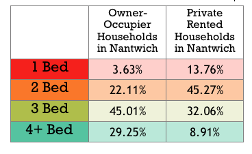 Table showing the owner occupier and tenanted households in Nantwich by bedrooms