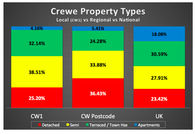 Table of crewe property types compared agains national and regional percentages