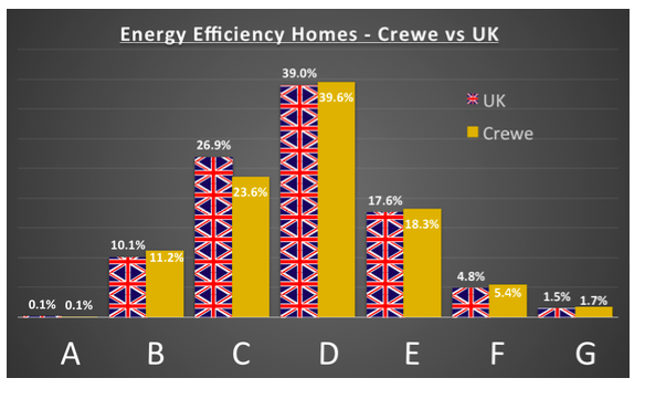 graph showing energy efficiency of crewe homes comapred to uk