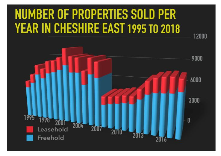 bar chart showing the number of properties sold in Nantwich and Cheshire East between 1995 to 2018