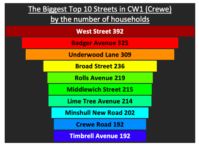The biggest Top 10 Streets chart