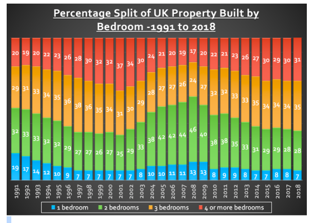 Chart showing the split of bedrooms in the uk