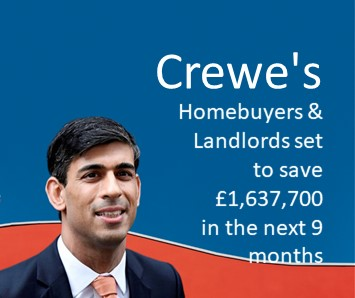 Crewe's homebuyers and landlords set to save £1637700 in th